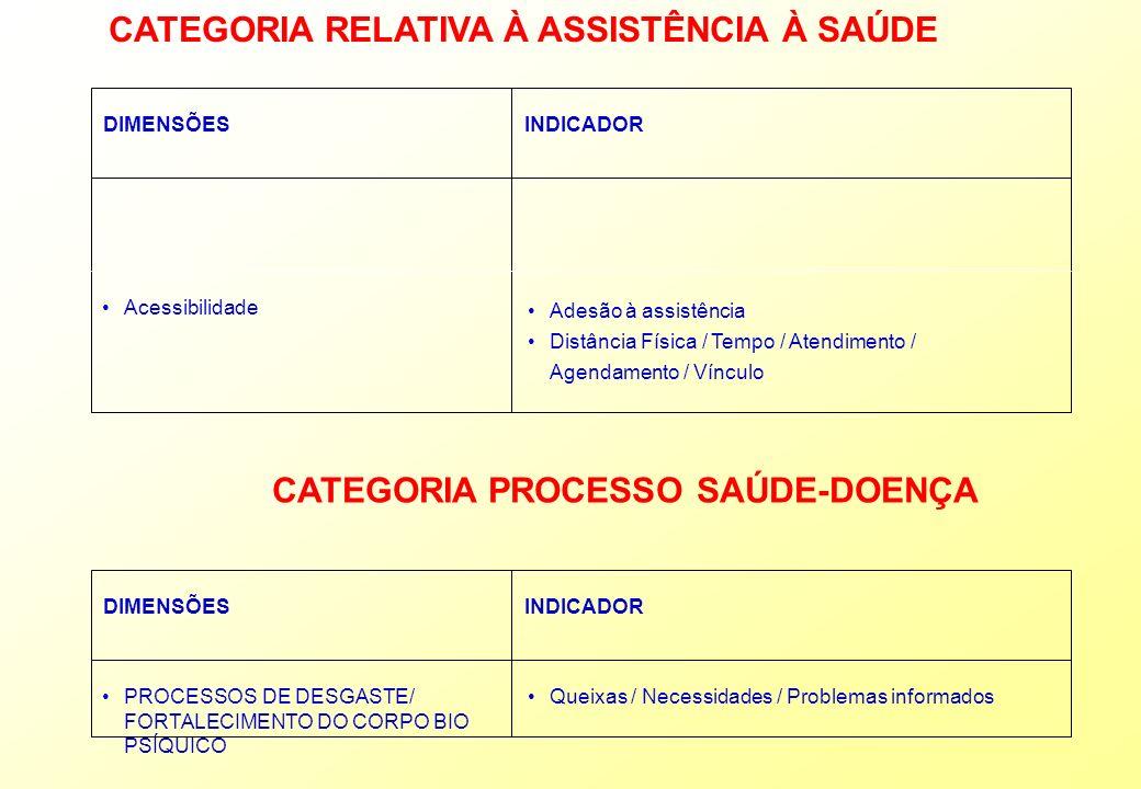 CATEGORIA RELATIVA À ASSISTÊNCIA À SAÚDE DIMENSÕESINDICADOR Acessibilidade Adesão à assistência Distância Física / Tempo / Atendimento / Agendamento /