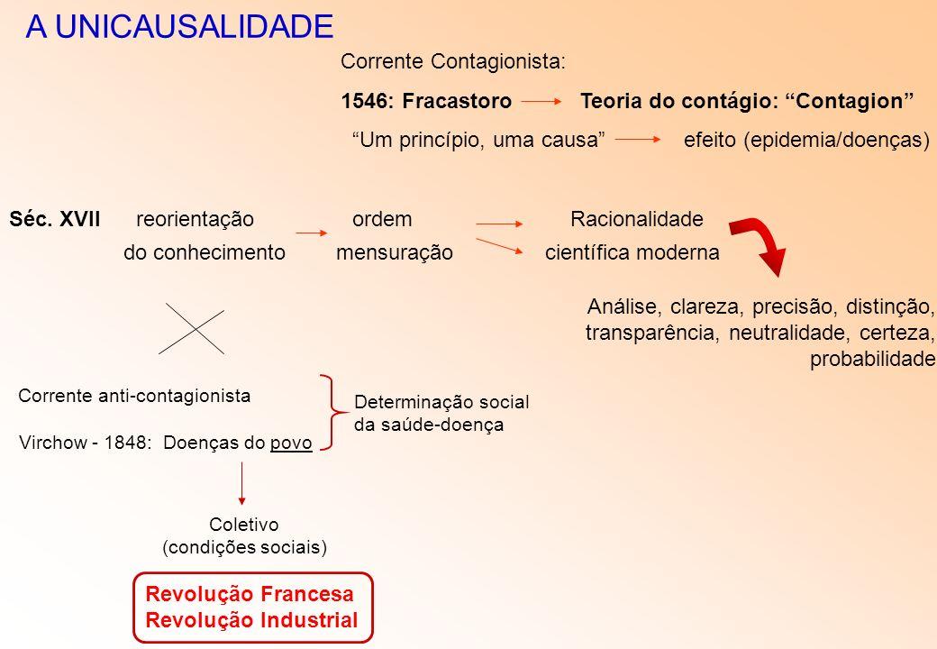 A UNICAUSALIDADE Corrente Contagionista: 1546: Fracastoro Teoria do contágio: Contagion Um princípio, uma causa efeito (epidemia/doenças) Séc. XVII re