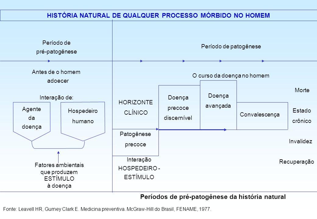 HISTÓRIA NATURAL DE QUALQUER PROCESSO MÓRBIDO NO HOMEM Período de pré-patogênese Período de patogênese Antes de o homem adoecer O curso da doença no h