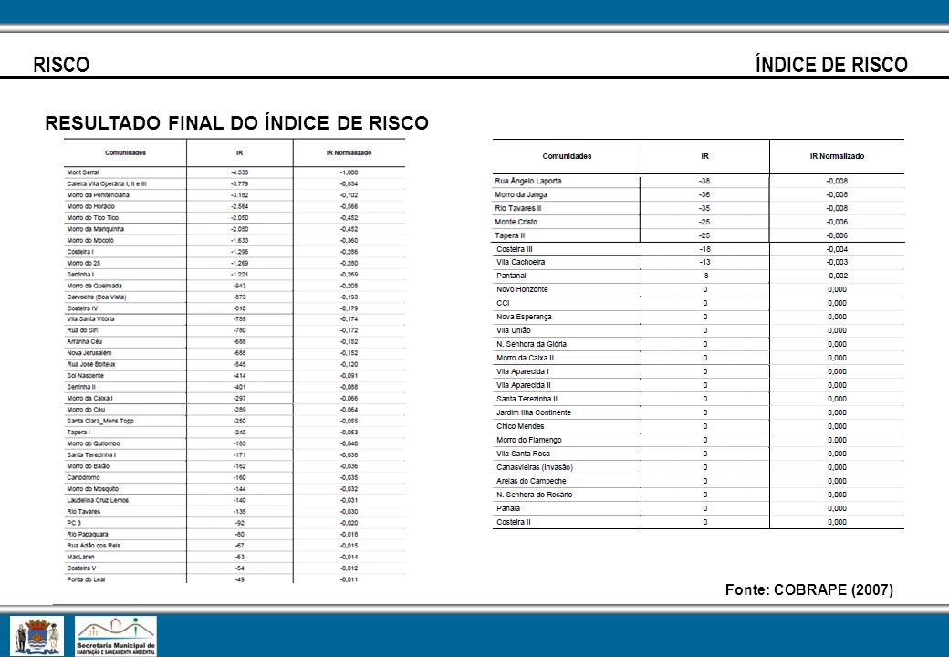 RISCO ÍNDICE DE RISCO RESULTADO FINAL DO ÍNDICE DE RISCO Fonte: COBRAPE (2007)