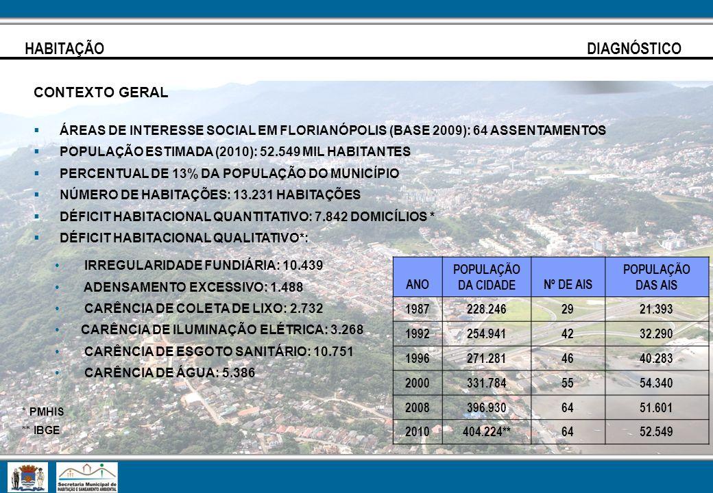 HABITAÇÃO DIAGNÓSTICO CONTEXTO GERAL ÁREAS DE INTERESSE SOCIAL EM FLORIANÓPOLIS (BASE 2009): 64 ASSENTAMENTOS POPULAÇÃO ESTIMADA (2010): 52.549 MIL HA