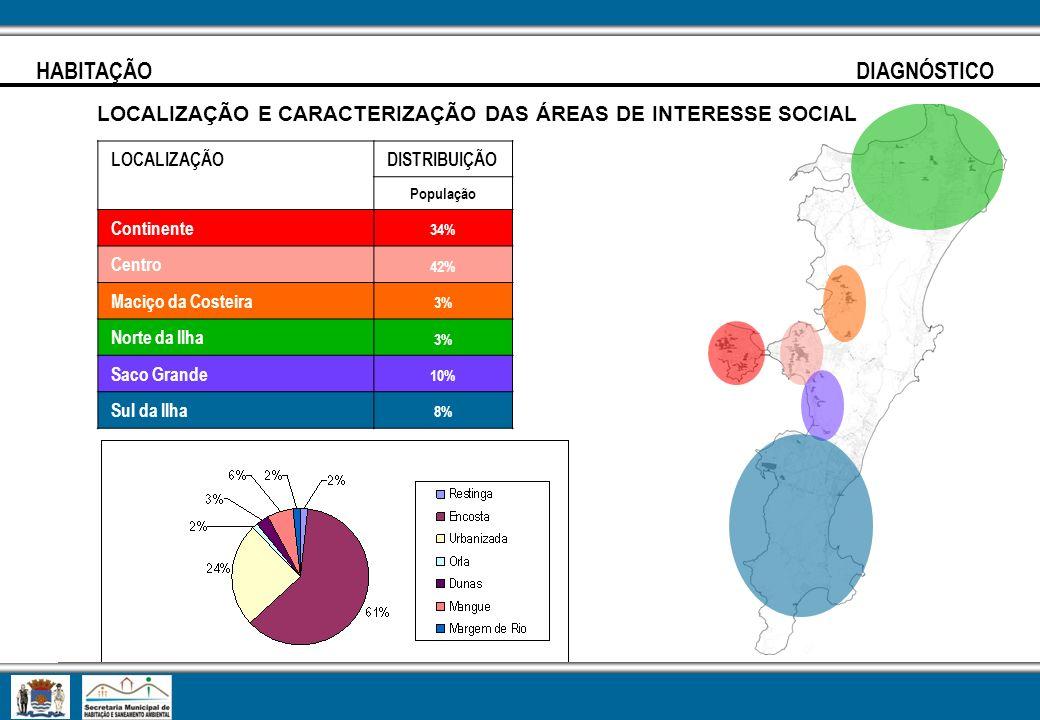 HABITAÇÃO DIAGNÓSTICO LOCALIZAÇÃO E CARACTERIZAÇÃO DAS ÁREAS DE INTERESSE SOCIAL LOCALIZAÇÃODISTRIBUIÇÃO População Continente 34% Centro 42% Maciço da