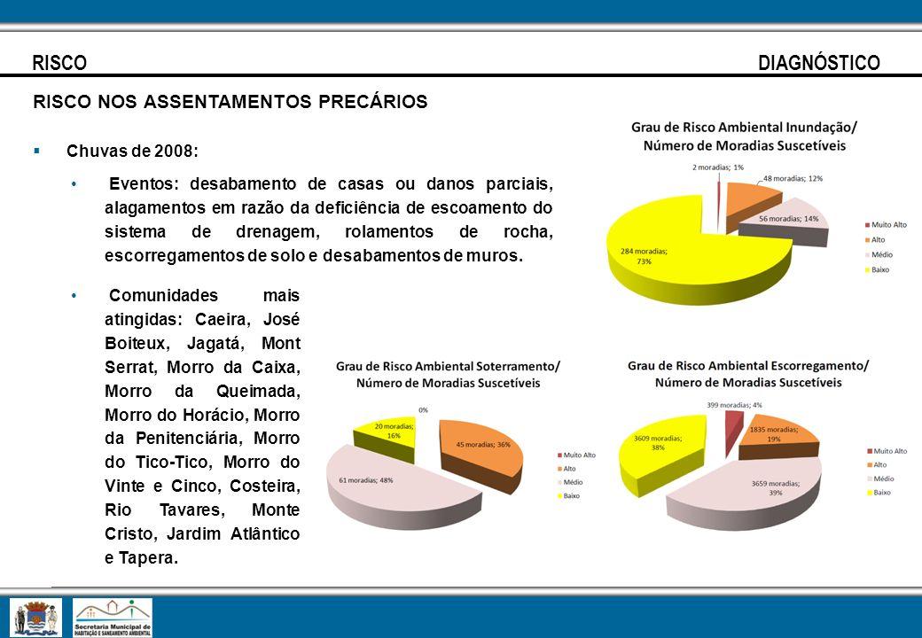 RISCO DIAGNÓSTICO RISCO NOS ASSENTAMENTOS PRECÁRIOS Chuvas de 2008: Eventos: desabamento de casas ou danos parciais, alagamentos em razão da deficiênc
