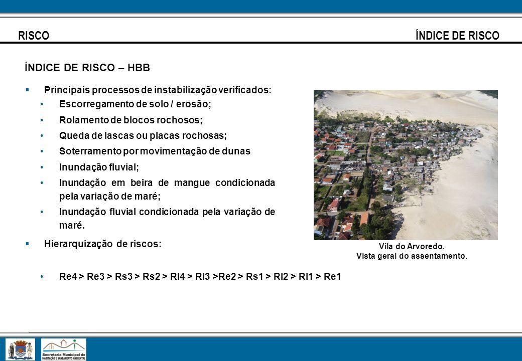 RISCO ÍNDICE DE RISCO ÍNDICE DE RISCO – HBB Principais processos de instabilização verificados: Escorregamento de solo / erosão; Rolamento de blocos r