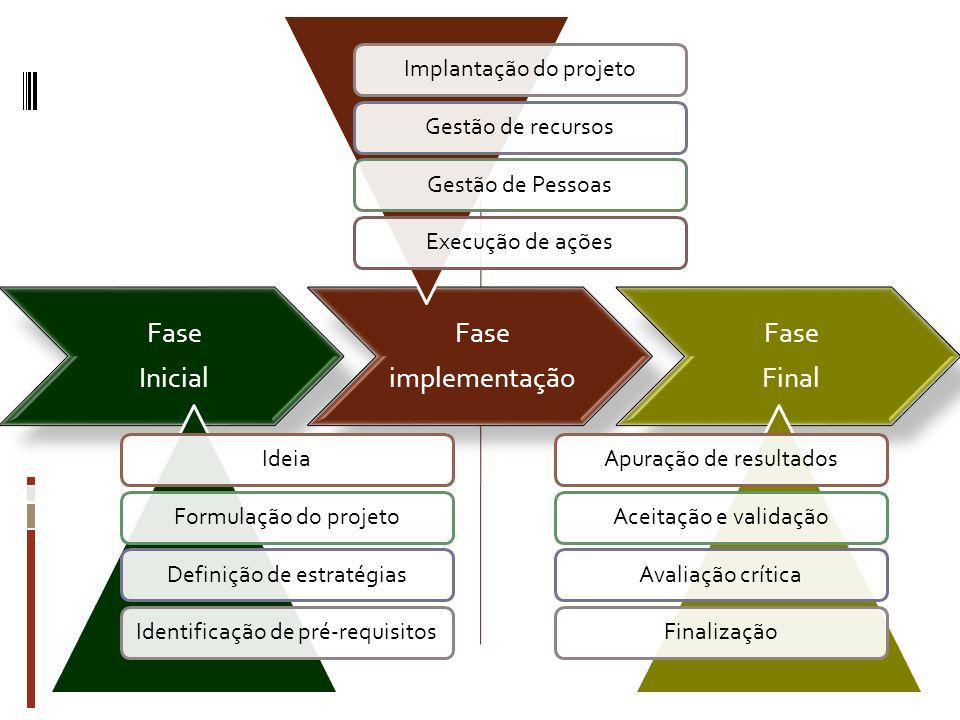 Fase Inicial Fase implementação Fase Final IdeiaFormulação do projetoDefinição de estratégiasIdentificação de pré-requisitosImplantação do projetoGest