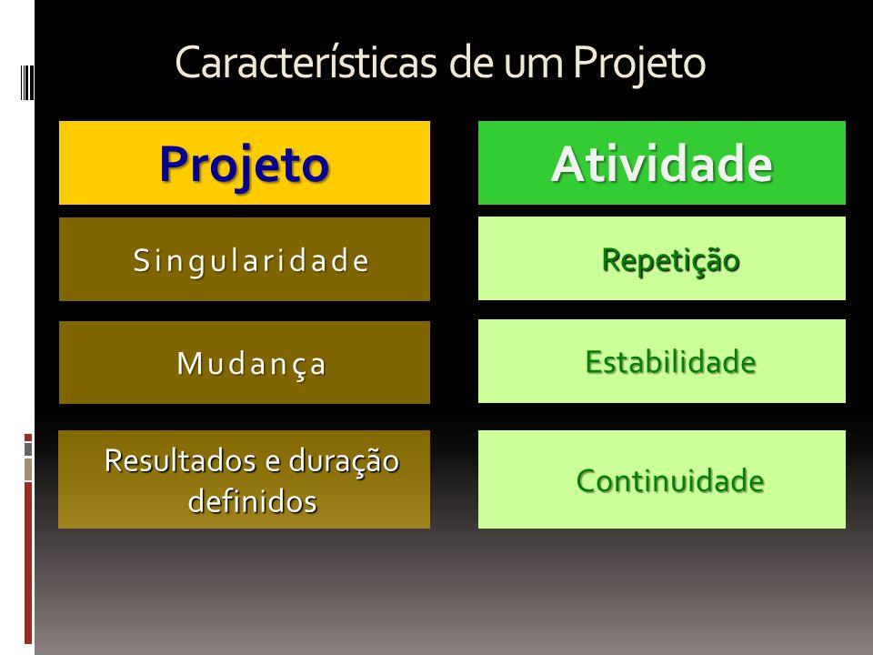 Projetos - Construção A estruturação do projeto é um processo vivo e deve ser desenvolvida de forma participativa, com o envolvimento do empresário (público-alvo), parceiros e outros atores essenciais.