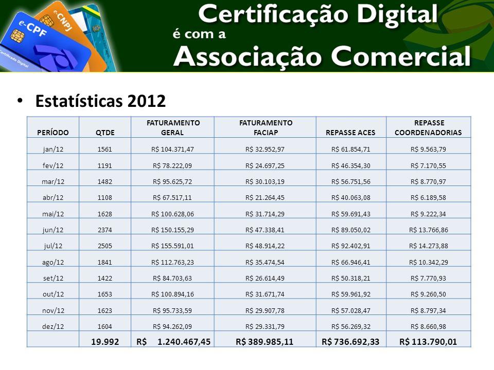 Estatísticas 2012 PERÍODOQTDE FATURAMENTO GERAL FATURAMENTO FACIAPREPASSE ACES REPASSE COORDENADORIAS jan/121561R$ 104.371,47R$ 32.952,97R$ 61.854,71R