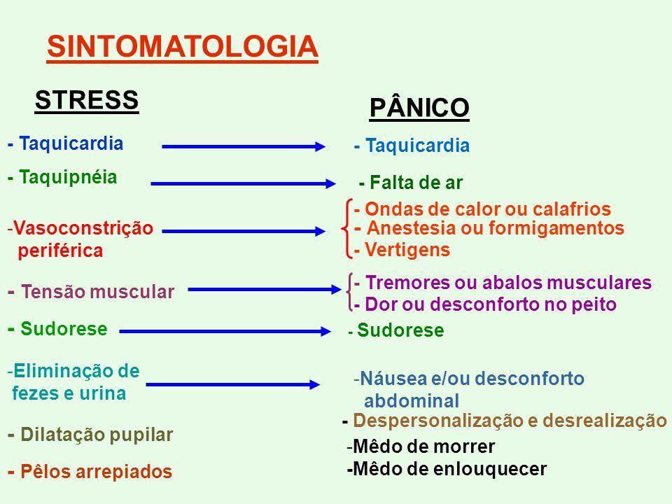 SINTOMATOLOGIA - Taquicardia - Taquipnéia -Vasoconstrição periférica - Tensão muscular - Dilatação pupilar - Pêlos arrepiados - Sudorese -Eliminação d