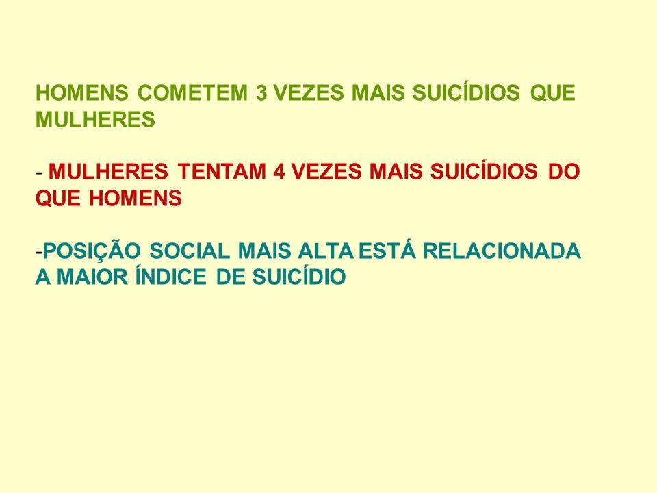 HOMENS COMETEM 3 VEZES MAIS SUICÍDIOS QUE MULHERES - MULHERES TENTAM 4 VEZES MAIS SUICÍDIOS DO QUE HOMENS -POSIÇÃO SOCIAL MAIS ALTA ESTÁ RELACIONADA A