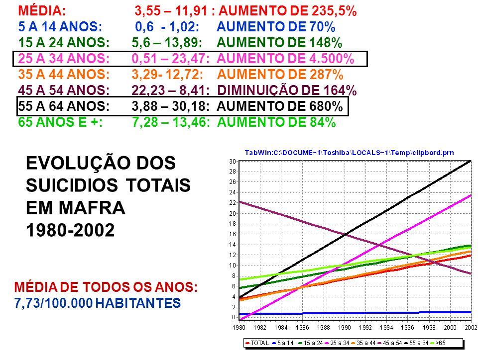 MÉDIA: 3,55 – 11,91 : AUMENTO DE 235,5% 5 A 14 ANOS: 0,6 - 1,02: AUMENTO DE 70% 15 A 24 ANOS: 5,6 – 13,89: AUMENTO DE 148% 25 A 34 ANOS: 0,51 – 23,47: