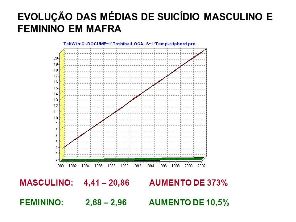 EVOLUÇÃO DAS MÉDIAS DE SUICÍDIO MASCULINO E FEMININO EM MAFRA MASCULINO: 4,41 – 20,86 AUMENTO DE 373% FEMININO: 2,68 – 2,96 AUMENTO DE 10,5%