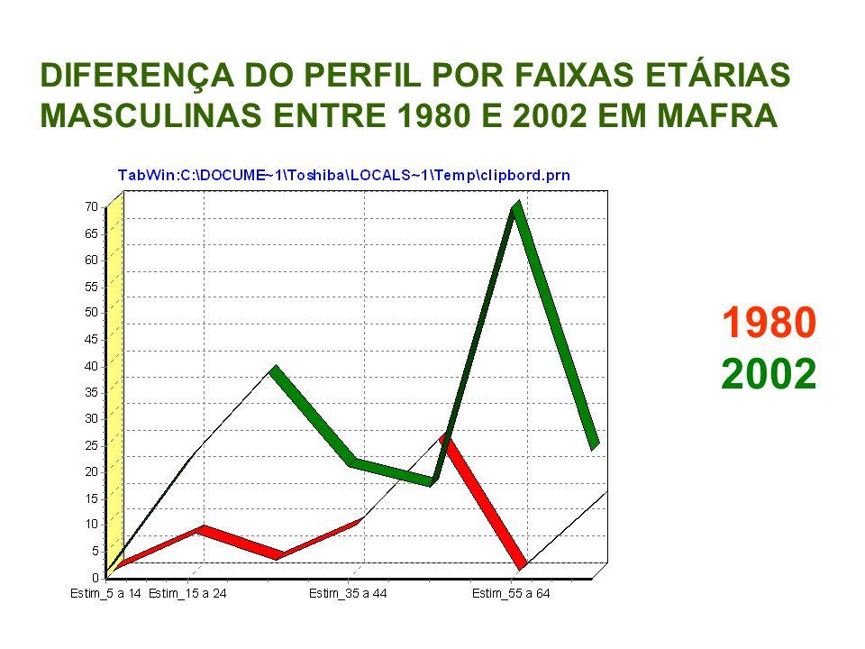 DIFERENÇA DO PERFIL POR FAIXAS ETÁRIAS MASCULINAS ENTRE 1980 E 2002 EM MAFRA 1980 2002