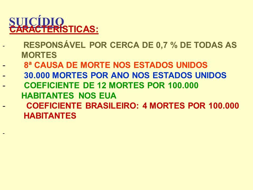 SUICÍDIO CARACTERÍSTICAS: - RESPONSÁVEL POR CERCA DE 0,7 % DE TODAS AS MORTES - 8ª CAUSA DE MORTE NOS ESTADOS UNIDOS - 30.000 MORTES POR ANO NOS ESTAD