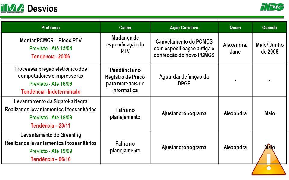 Desvios ProblemaCausaAção CorretivaQuemQuando Montar PCMCS – Bloco PTV Previsto - Até 15/04 Tendência - 20/06 Mudança de especificação da PTV Cancelam