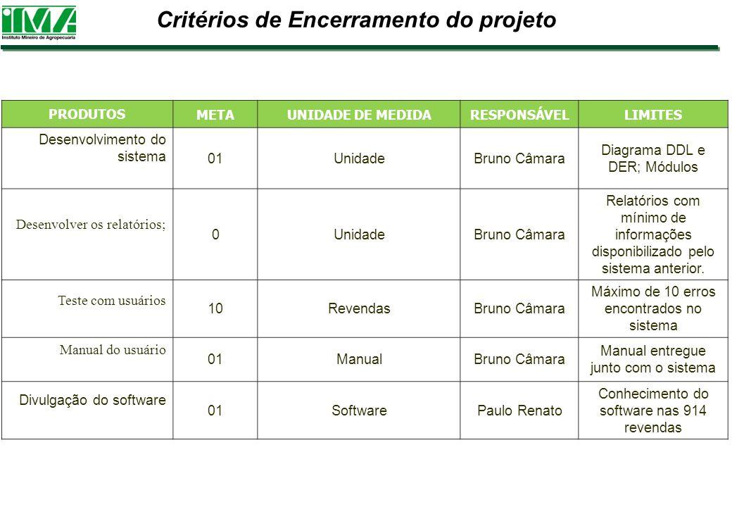 Critérios de Encerramento do projeto PRODUTOS METAUNIDADE DE MEDIDARESPONSÁVELLIMITES Desenvolvimento do sistema 01UnidadeBruno Câmara Diagrama DDL e