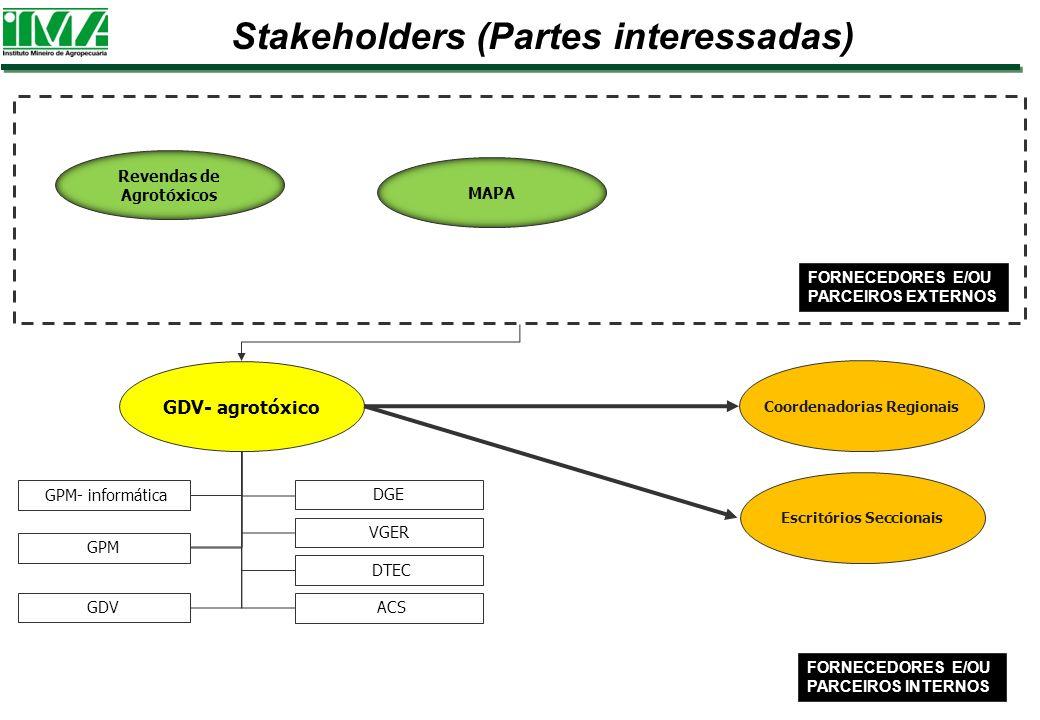 GDV- agrotóxico Coordenadorias Regionais GPM- informática VGER DGE FORNECEDORES E/OU PARCEIROS INTERNOS FORNECEDORES E/OU PARCEIROS EXTERNOS Stakehold