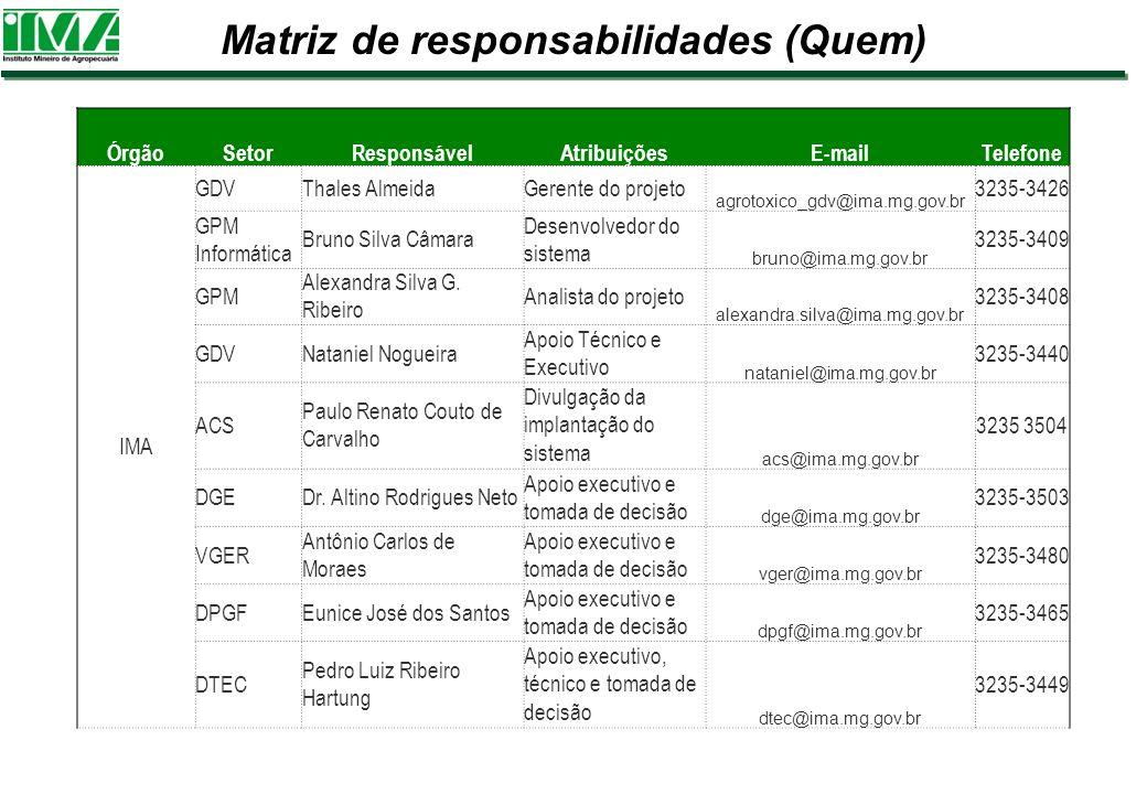 Matriz de responsabilidades (Quem) ÓrgãoSetorResponsávelAtribuiçõesE-mailTelefone IMA GDVThales AlmeidaGerente do projeto agrotoxico_gdv@ima.mg.gov.br