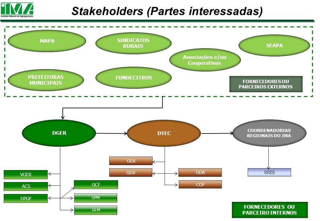 Stakeholders (Partes interessadas) GPM FORNECEDORES OU PARCEIROS EXTERNOS DGER COORDENADORIAS REGIONAIS DO IMA FORNECEDORES OU PARCEIRO INTERNOS MAPA