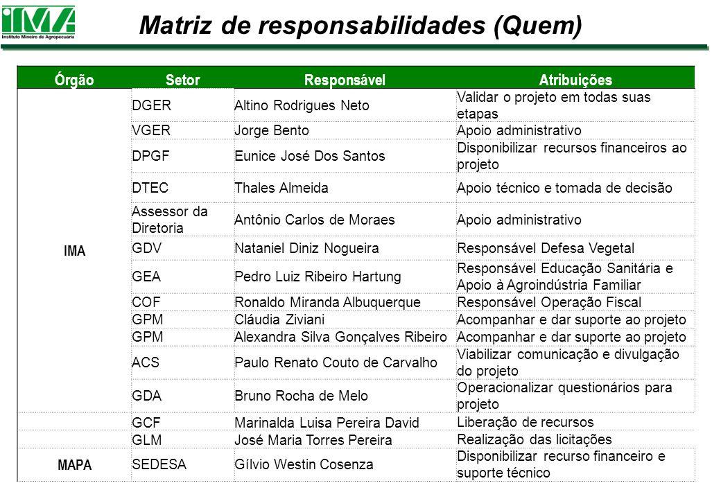 Matriz de responsabilidades (Quem) ÓrgãoSetorResponsávelAtribuições IMA DGERAltino Rodrigues Neto Validar o projeto em todas suas etapas VGERJorge Ben