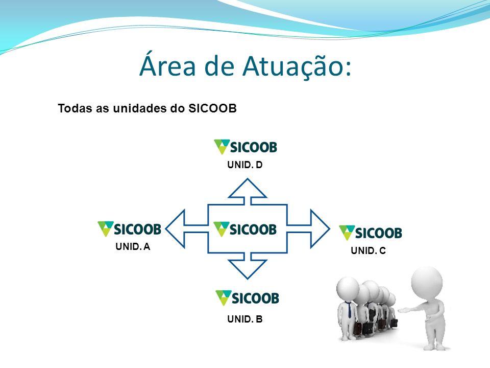 Área de Atuação: UNID. B UNID. A UNID. C UNID. D Todas as unidades do SICOOB