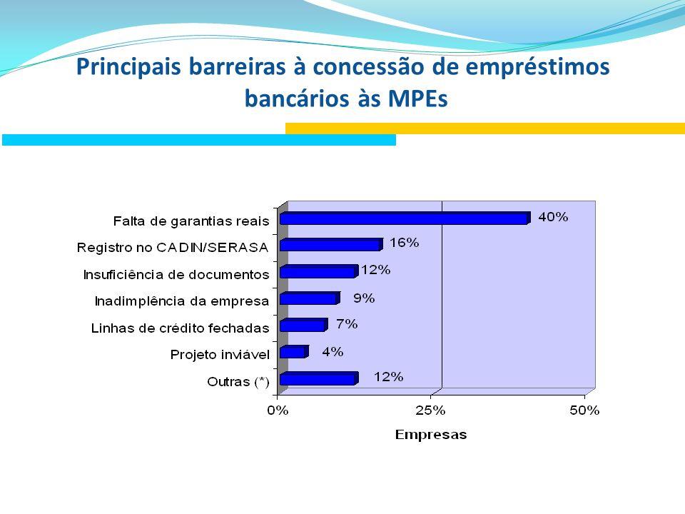 Principais barreiras à concessão de empréstimos bancários às MPEs