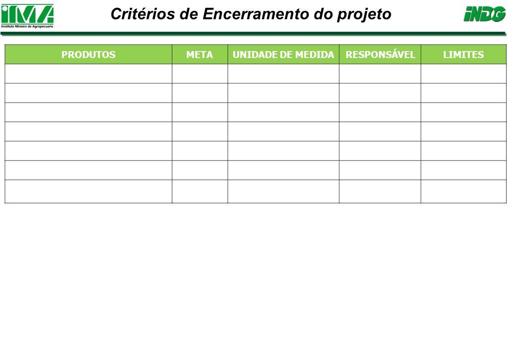 Critérios de Encerramento do projeto PRODUTOS METAUNIDADE DE MEDIDARESPONSÁVELLIMITES