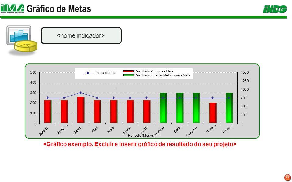 Gráfico de Metas Resultado Igual ou Melhor que a Meta Meta Mensal Resultado Pior que a Meta