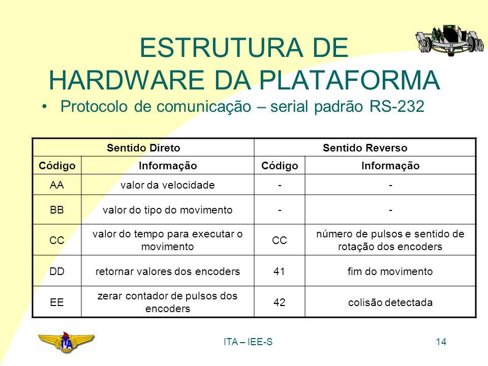 ITA – IEE-S14 ESTRUTURA DE HARDWARE DA PLATAFORMA Sentido DiretoSentido Reverso CódigoInformaçãoCódigoInformação AAvalor da velocidade-- BBvalor do ti