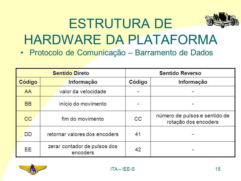 ITA – IEE-S15 ESTRUTURA DE HARDWARE DA PLATAFORMA Protocolo de Comunicação – Barramento de Dados Sentido DiretoSentido Reverso CódigoInformaçãoCódigoI