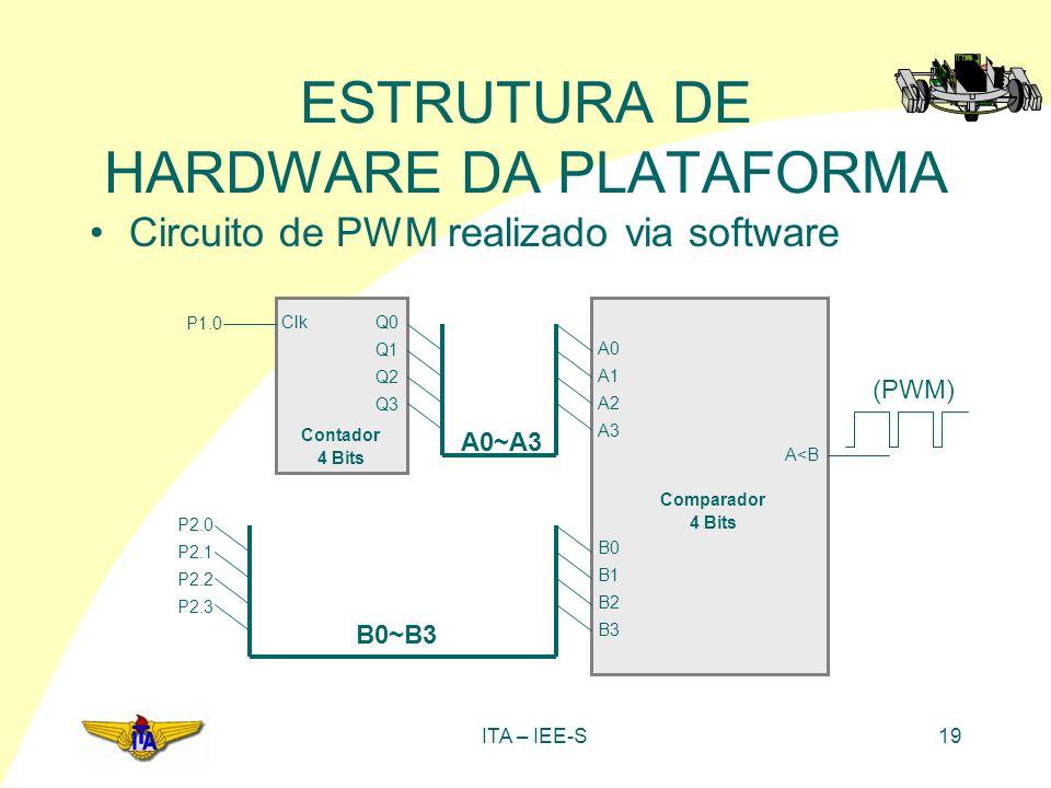 ITA – IEE-S19 ESTRUTURA DE HARDWARE DA PLATAFORMA Circuito de PWM realizado via software B0~B3 A0~A3 Clk Q0 Q1 Q2 Q3 P2.0 P2.1 P2.2 P2.3 A0 A1 A2 A3 B