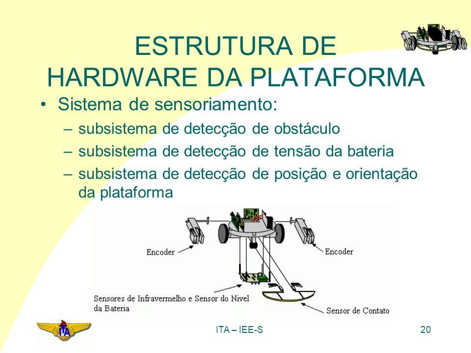 ITA – IEE-S20 ESTRUTURA DE HARDWARE DA PLATAFORMA Sistema de sensoriamento: –subsistema de detecção de obstáculo –subsistema de detecção de tensão da
