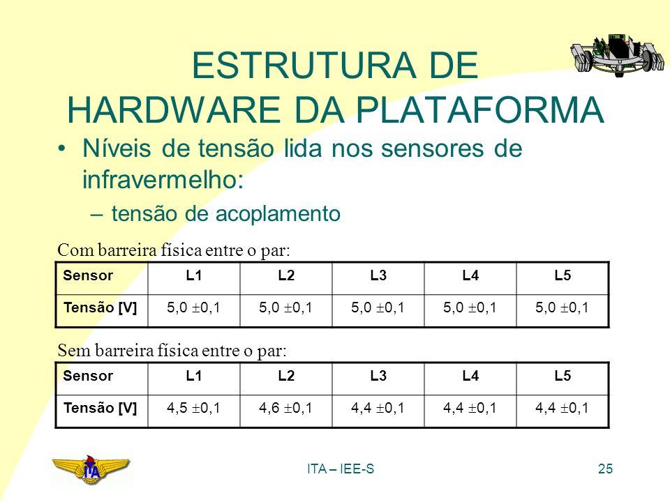 ITA – IEE-S25 ESTRUTURA DE HARDWARE DA PLATAFORMA Níveis de tensão lida nos sensores de infravermelho: –tensão de acoplamento SensorL1L2L3L4L5 Tensão