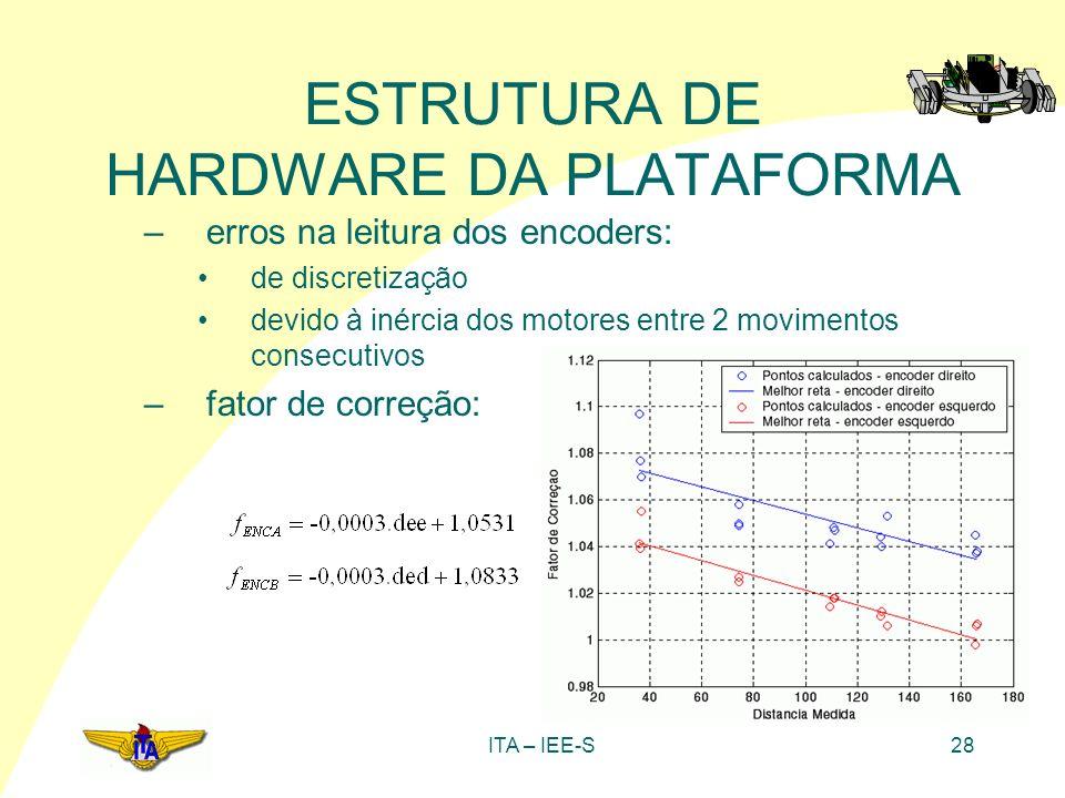 ITA – IEE-S28 ESTRUTURA DE HARDWARE DA PLATAFORMA –erros na leitura dos encoders: de discretização devido à inércia dos motores entre 2 movimentos con