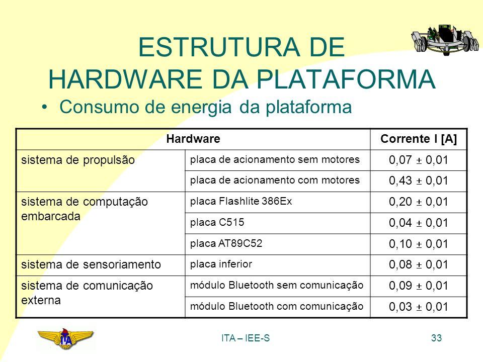 ITA – IEE-S33 ESTRUTURA DE HARDWARE DA PLATAFORMA Consumo de energia da plataforma HardwareCorrente I [A] sistema de propulsão placa de acionamento se