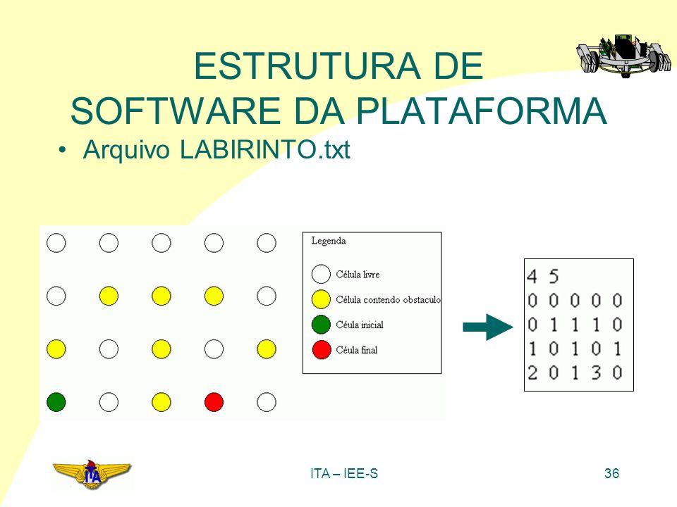 ITA – IEE-S36 ESTRUTURA DE SOFTWARE DA PLATAFORMA Arquivo LABIRINTO.txt