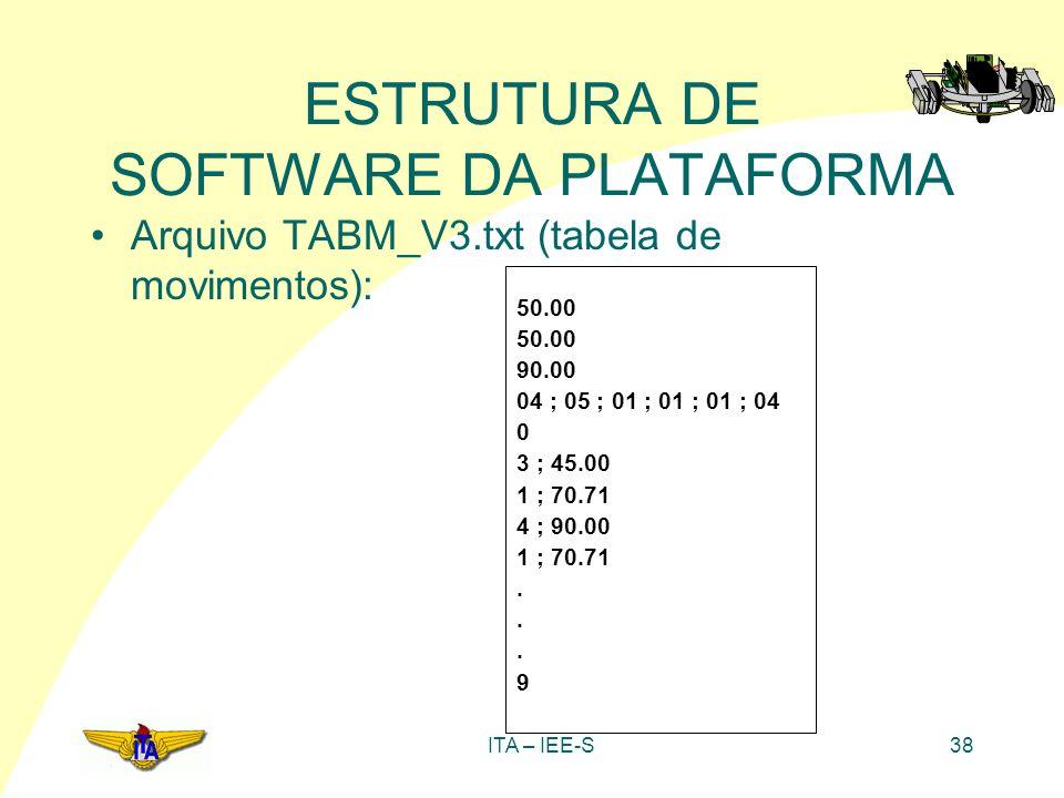 ITA – IEE-S38 ESTRUTURA DE SOFTWARE DA PLATAFORMA Arquivo TABM_V3.txt (tabela de movimentos): 50.00 90.00 04 ; 05 ; 01 ; 01 ; 01 ; 04 0 3 ; 45.00 1 ;