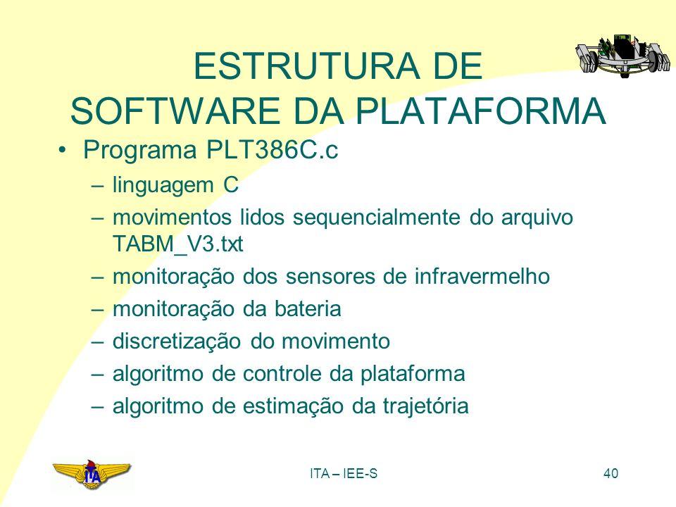 ITA – IEE-S40 ESTRUTURA DE SOFTWARE DA PLATAFORMA Programa PLT386C.c –linguagem C –movimentos lidos sequencialmente do arquivo TABM_V3.txt –monitoraçã