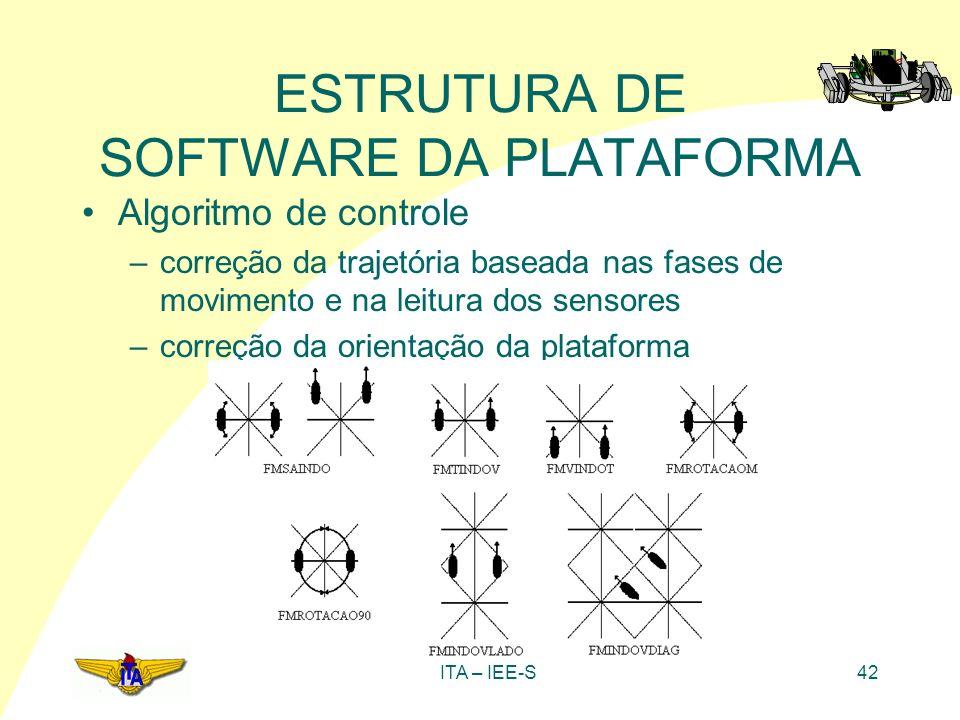 ITA – IEE-S42 ESTRUTURA DE SOFTWARE DA PLATAFORMA Algoritmo de controle –correção da trajetória baseada nas fases de movimento e na leitura dos sensor