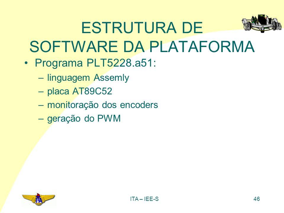 ITA – IEE-S46 ESTRUTURA DE SOFTWARE DA PLATAFORMA Programa PLT5228.a51: –linguagem Assemly –placa AT89C52 –monitoração dos encoders –geração do PWM