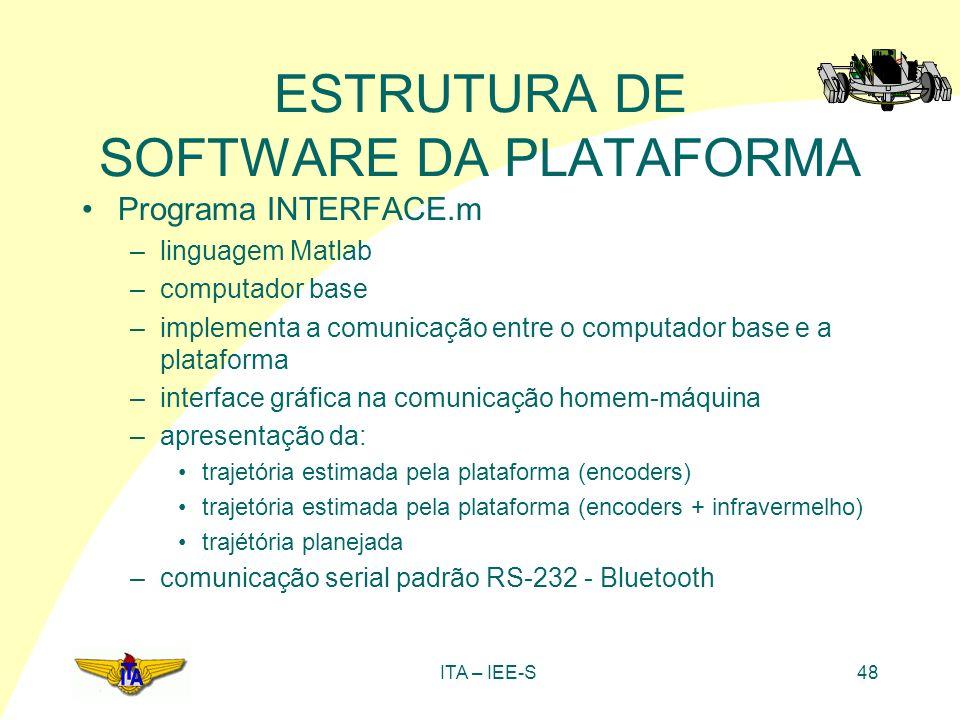 ITA – IEE-S48 ESTRUTURA DE SOFTWARE DA PLATAFORMA Programa INTERFACE.m –linguagem Matlab –computador base –implementa a comunicação entre o computador