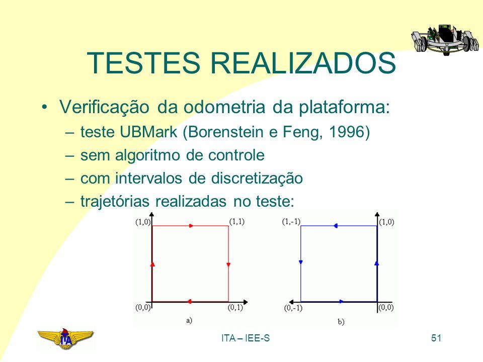ITA – IEE-S51 TESTES REALIZADOS Verificação da odometria da plataforma: –teste UBMark (Borenstein e Feng, 1996) –sem algoritmo de controle –com interv