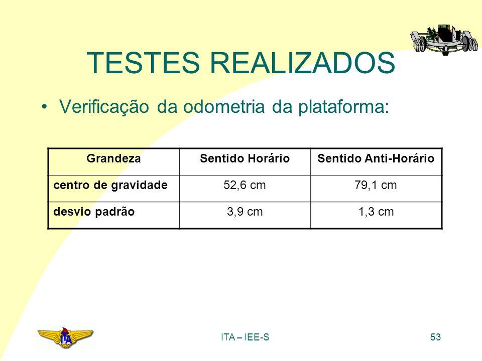ITA – IEE-S53 TESTES REALIZADOS Verificação da odometria da plataforma: GrandezaSentido HorárioSentido Anti-Horário centro de gravidade52,6 cm79,1 cm