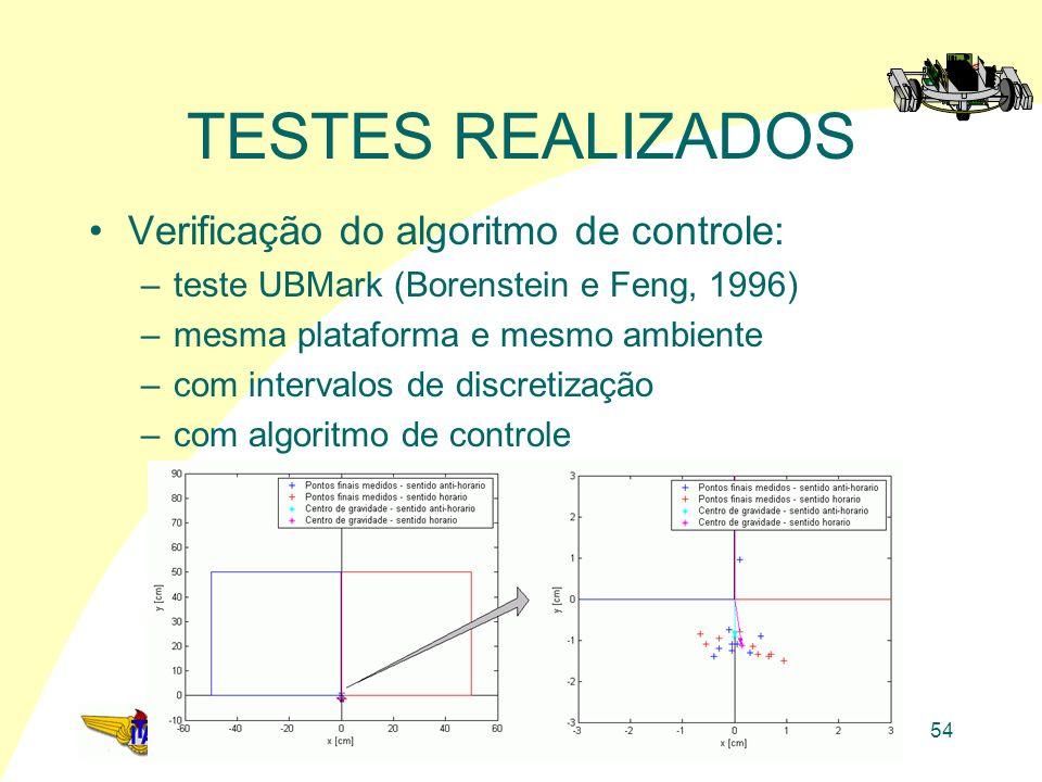 ITA – IEE-S54 TESTES REALIZADOS Verificação do algoritmo de controle: –teste UBMark (Borenstein e Feng, 1996) –mesma plataforma e mesmo ambiente –com