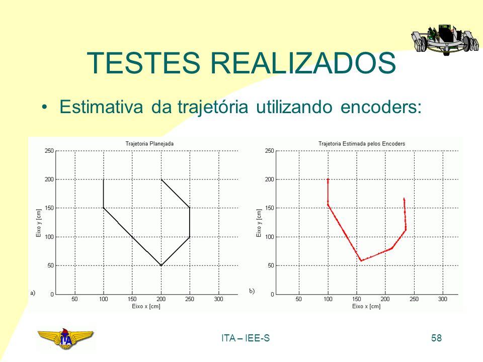 ITA – IEE-S58 TESTES REALIZADOS Estimativa da trajetória utilizando encoders:
