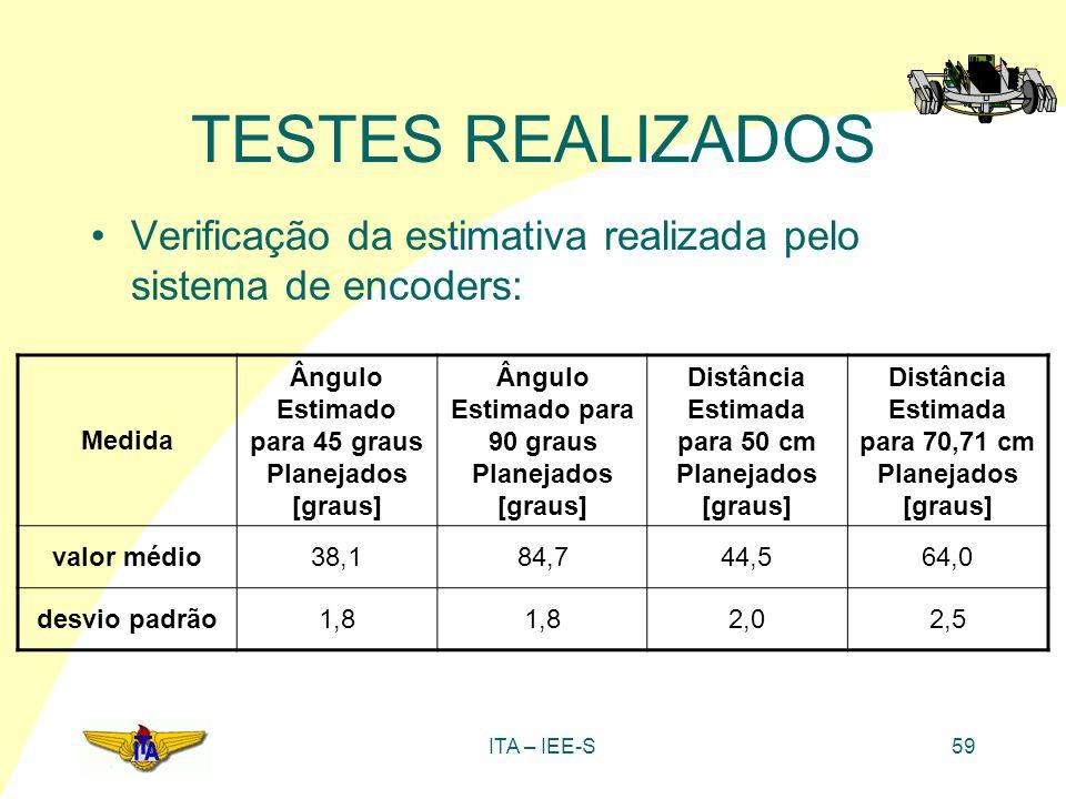 ITA – IEE-S59 TESTES REALIZADOS Verificação da estimativa realizada pelo sistema de encoders: Medida Ângulo Estimado para 45 graus Planejados [graus]
