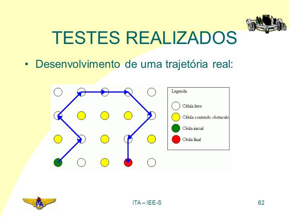 ITA – IEE-S62 TESTES REALIZADOS Desenvolvimento de uma trajetória real: