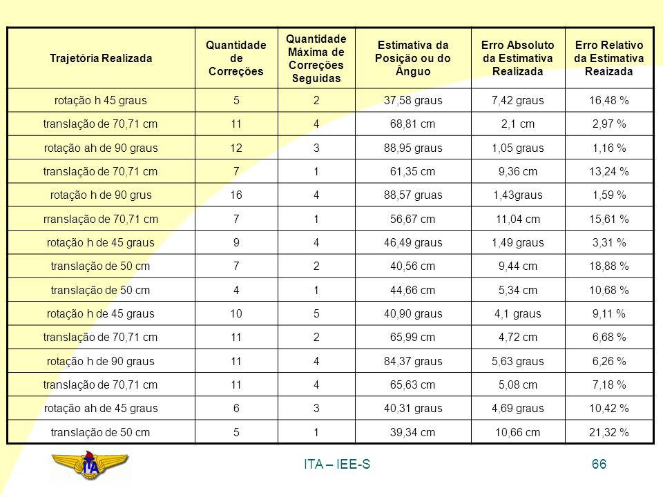 ITA – IEE-S66 Trajetória Realizada Quantidade de Correções Quantidade Máxima de Correções Seguidas Estimativa da Posição ou do Ânguo Erro Absoluto da