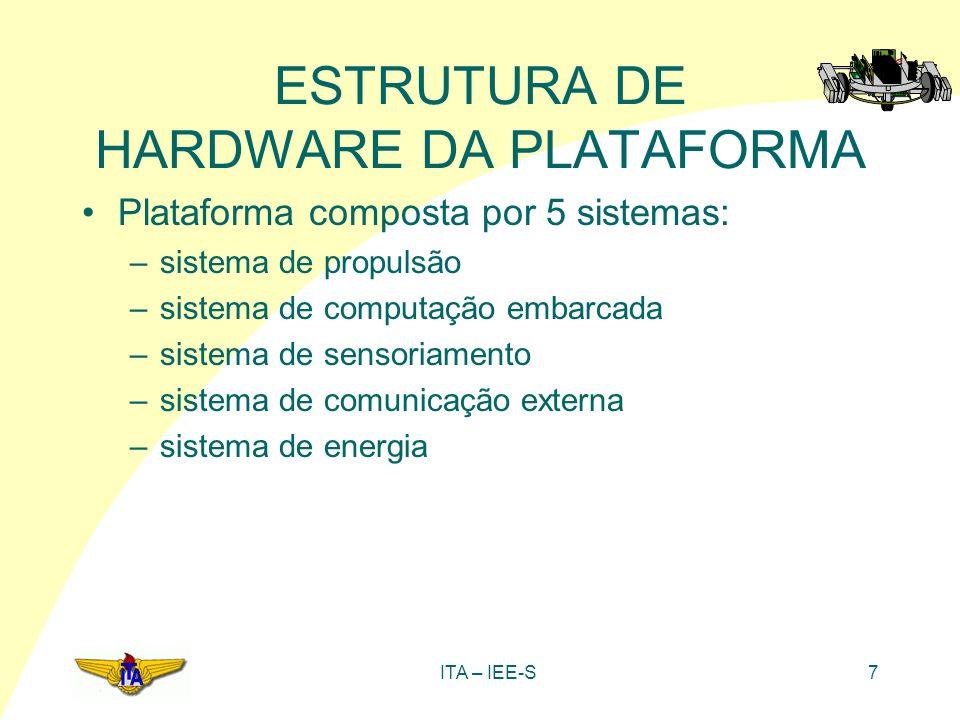 ITA – IEE-S18 ESTRUTURA DE HARDWARE DA PLATAFORMA Placa AT89C52: –microcontrolador AT89C52 (Atmel) –256 bytes de memória RAM interna –8 Kbytes de memória Flash interna –31 bits de I/O –comunicação via barramento de dados –2 saídas de PWM –alimentação em 5V