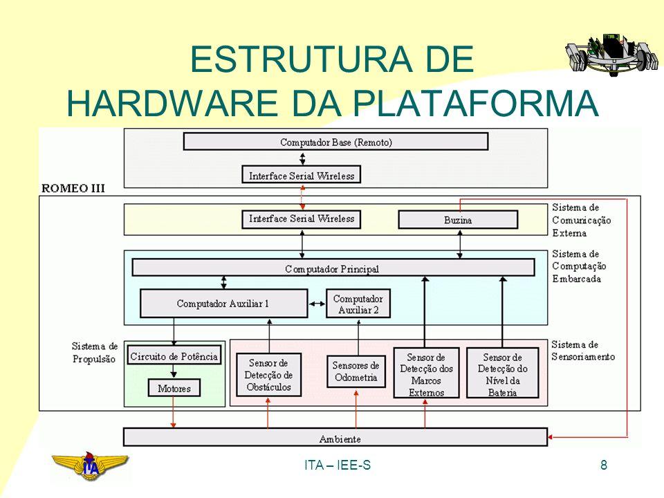 ITA – IEE-S19 ESTRUTURA DE HARDWARE DA PLATAFORMA Circuito de PWM realizado via software B0~B3 A0~A3 Clk Q0 Q1 Q2 Q3 P2.0 P2.1 P2.2 P2.3 A0 A1 A2 A3 B0 B1 B2 B3 Contador 4 Bits P1.0 Comparador 4 Bits A<B (PWM)