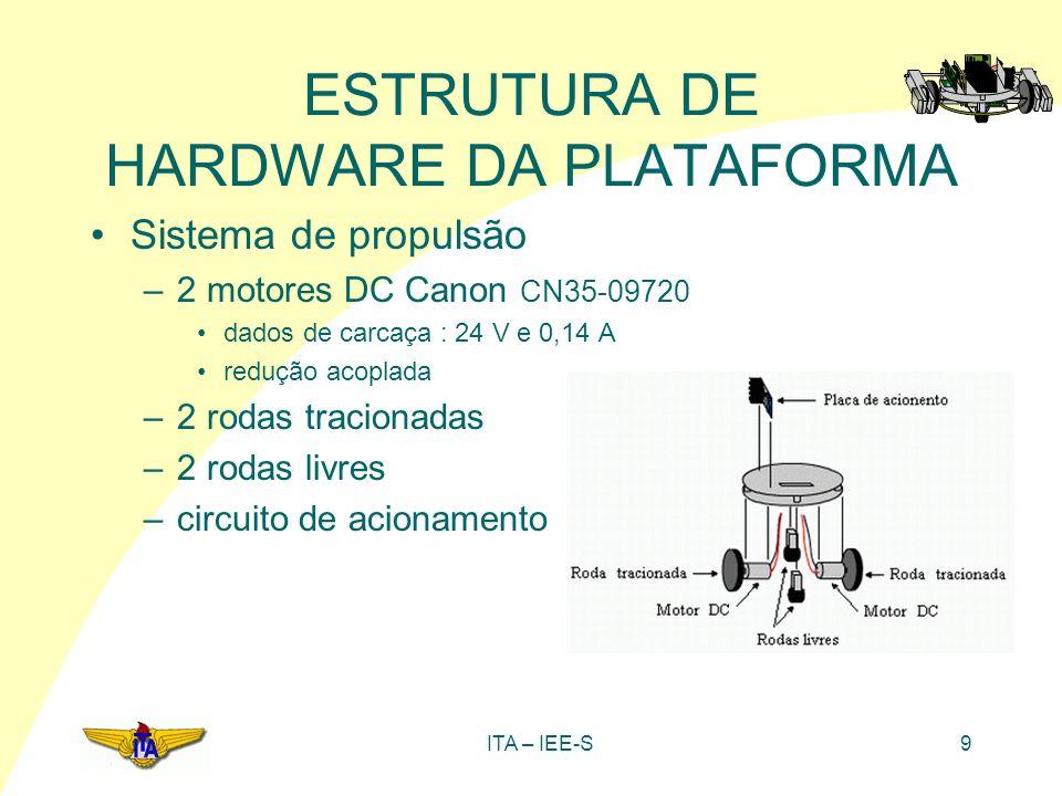 ITA – IEE-S20 ESTRUTURA DE HARDWARE DA PLATAFORMA Sistema de sensoriamento: –subsistema de detecção de obstáculo –subsistema de detecção de tensão da bateria –subsistema de detecção de posição e orientação da plataforma